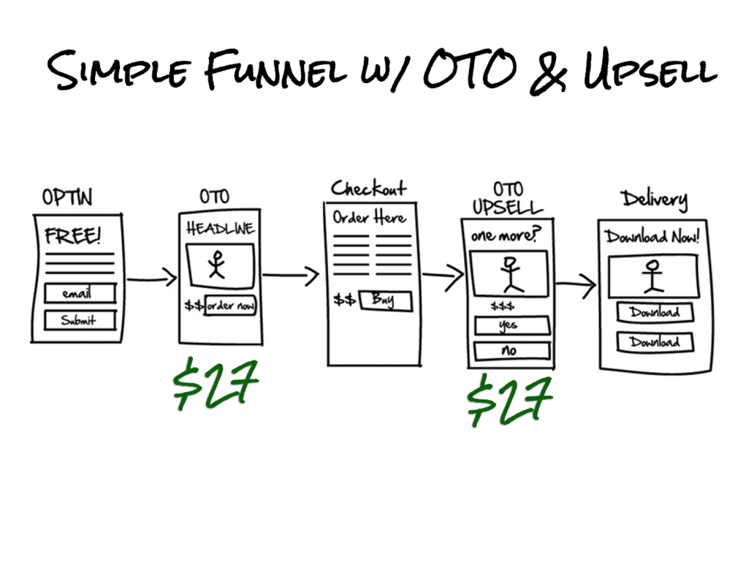 simple funnel with oto and upsell