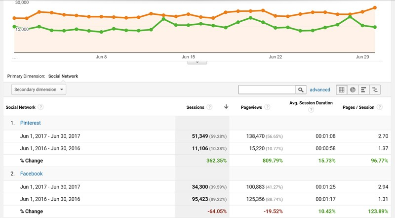 Pinterest Marketing year over year traffic
