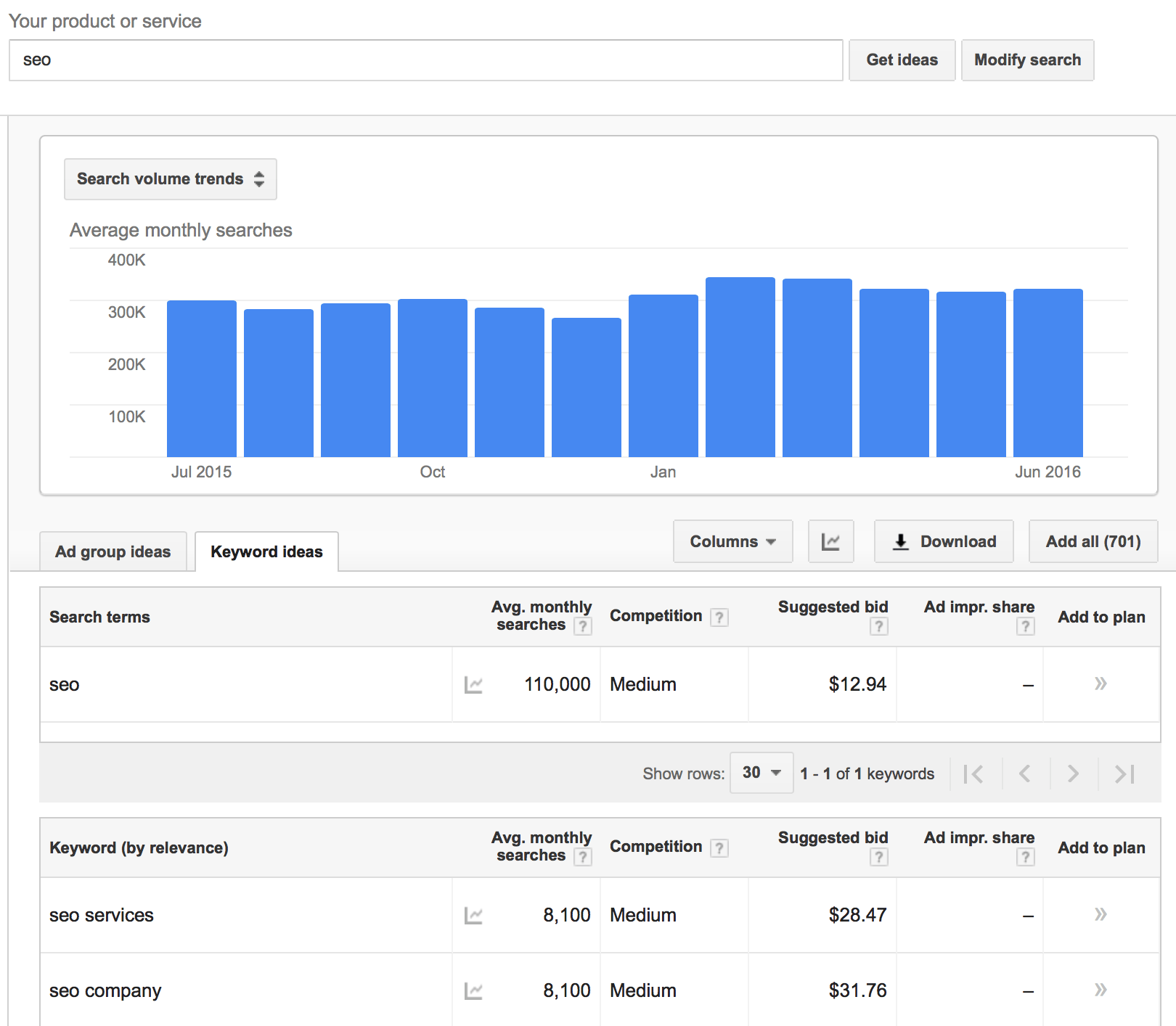 What the google keyword planner used to show