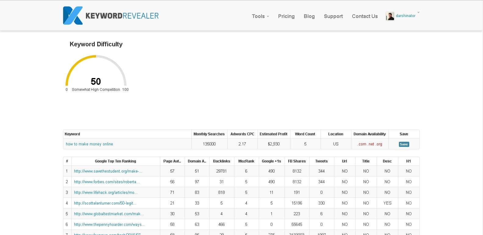 keyword revealer keyword tool difficulty ranker results
