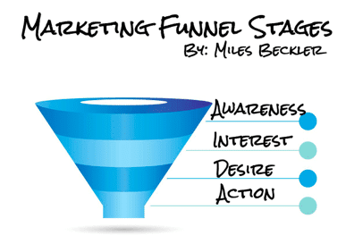marketing-funnel-stages-action