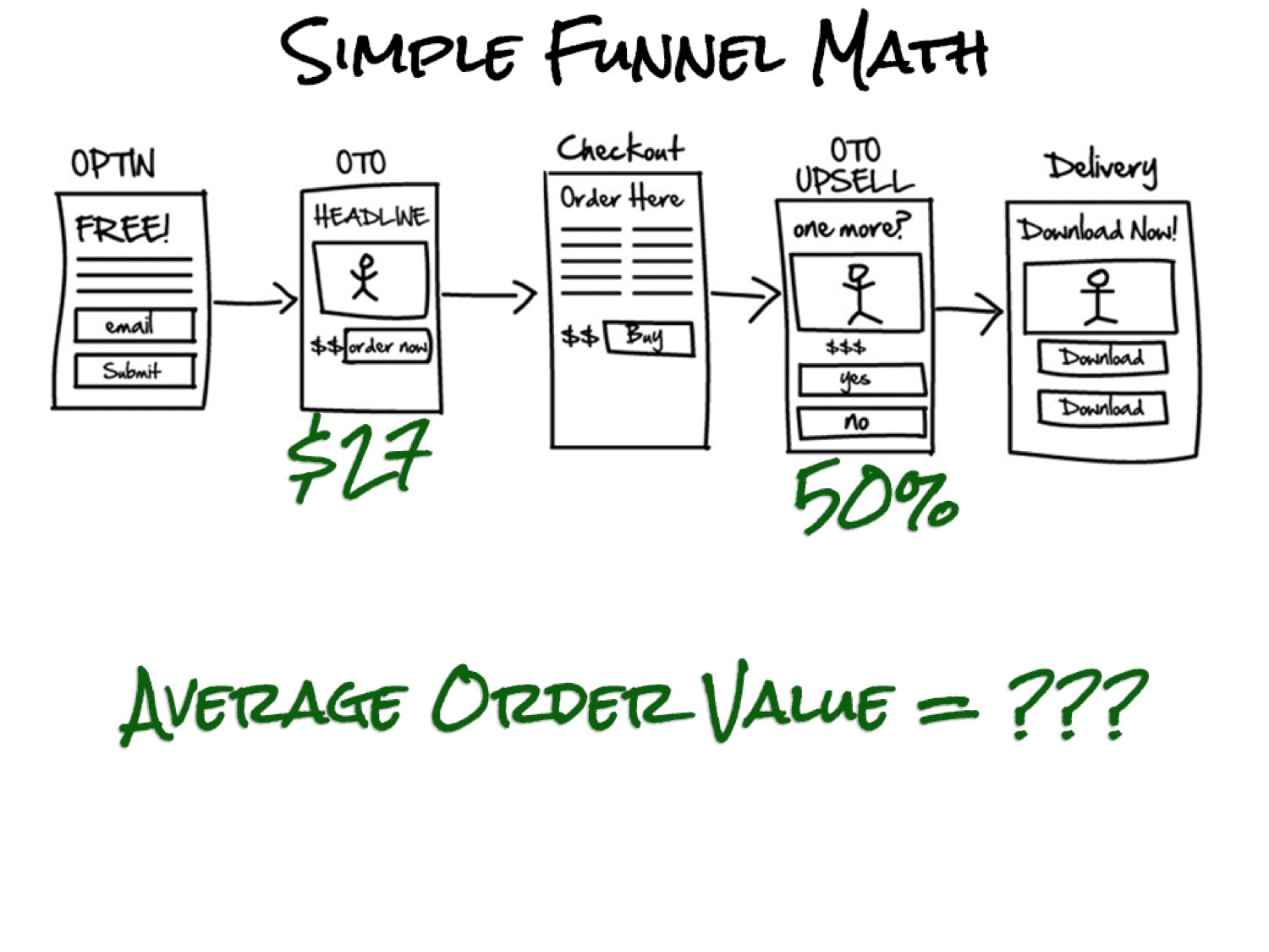 simple funnel math