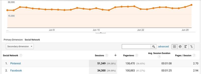 Pinterest marketing traffic